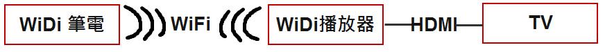 WiDi使用示意圖