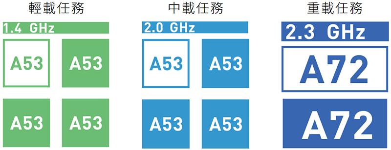 sharp z2 開箱